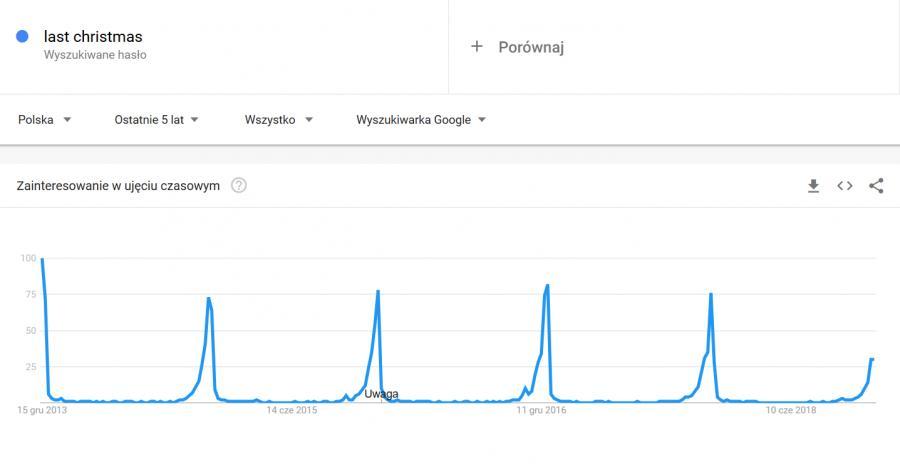 Wykres Google Trends dla piosenki \