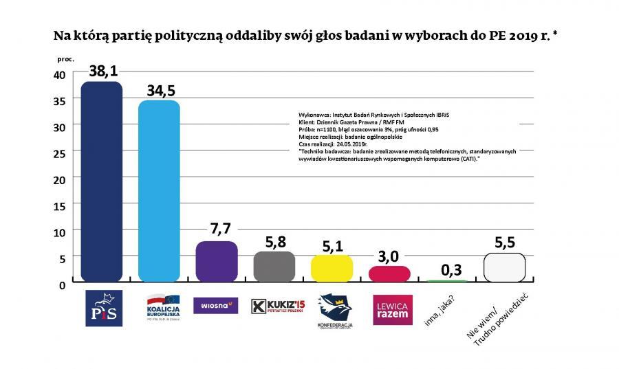 Najnowszy sondaż PE2019
