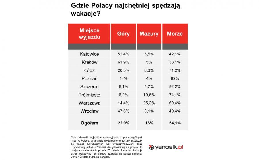 Gdzie Polacy najchętniej spędzają wakacje