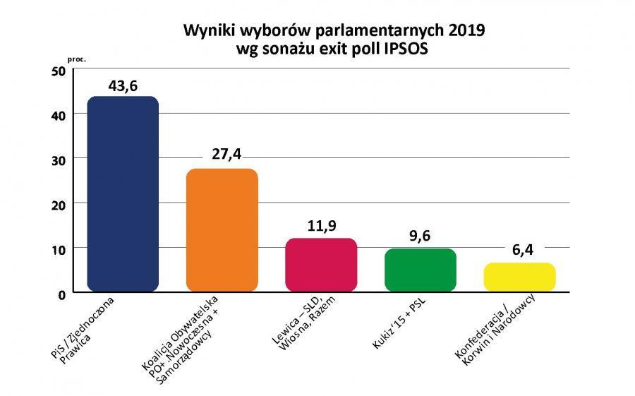 [Image: 12671085-wybory-2019-exit-poll-900-561.jpg]