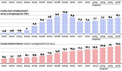 Polacy coraz chętniej korzystają z kont i kart, to efekt wzrostu ich funkcjonalności