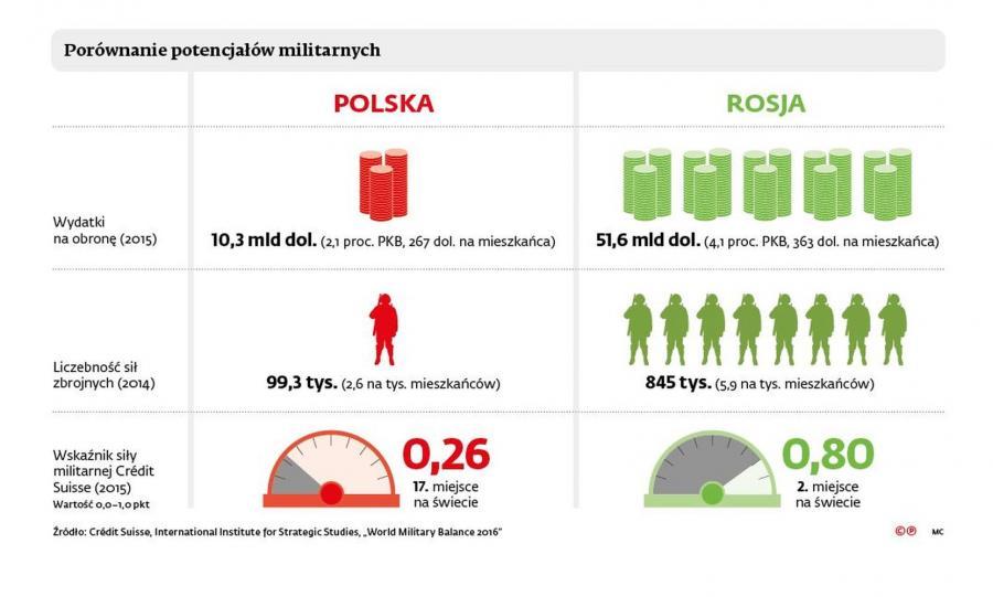 Polska vs. Rosja. Porównanie potencjałów militarnych [INFOGRAFIKA]